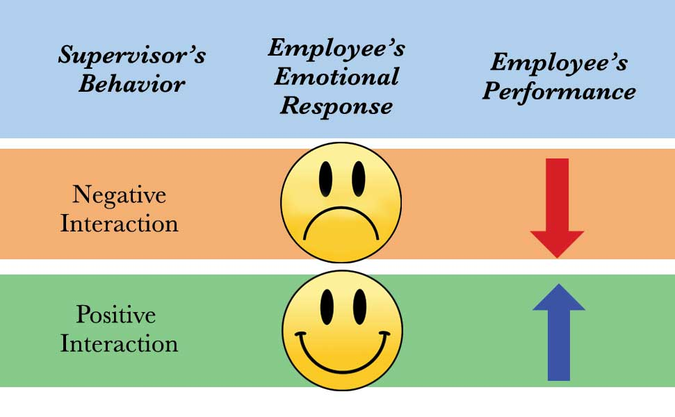 Engaged Employees Work More Safely
